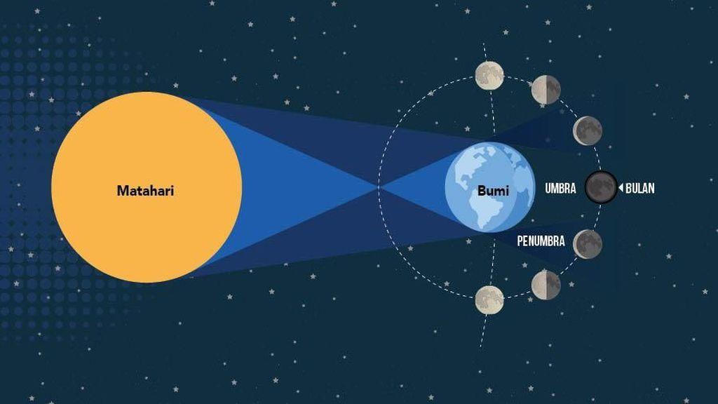 Gerhana Bulan Total Terlama Abad Ini