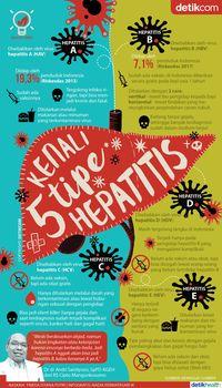 Hepatitis ada banyak jenisnya.