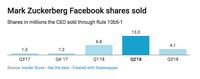 Direksi Jual Saham Facebook Dalam Jumlah Besar, Ada Apa?