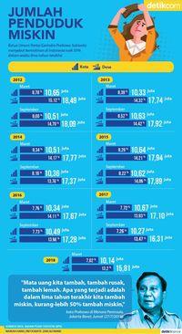 Infografis data kemiskinan BPS
