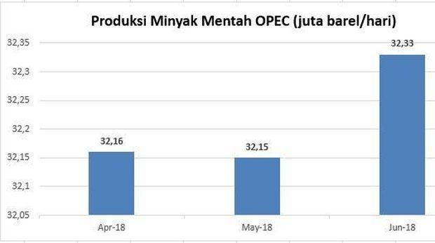 Produksi OPEC Bertambah, Harga Minyak Tertekan