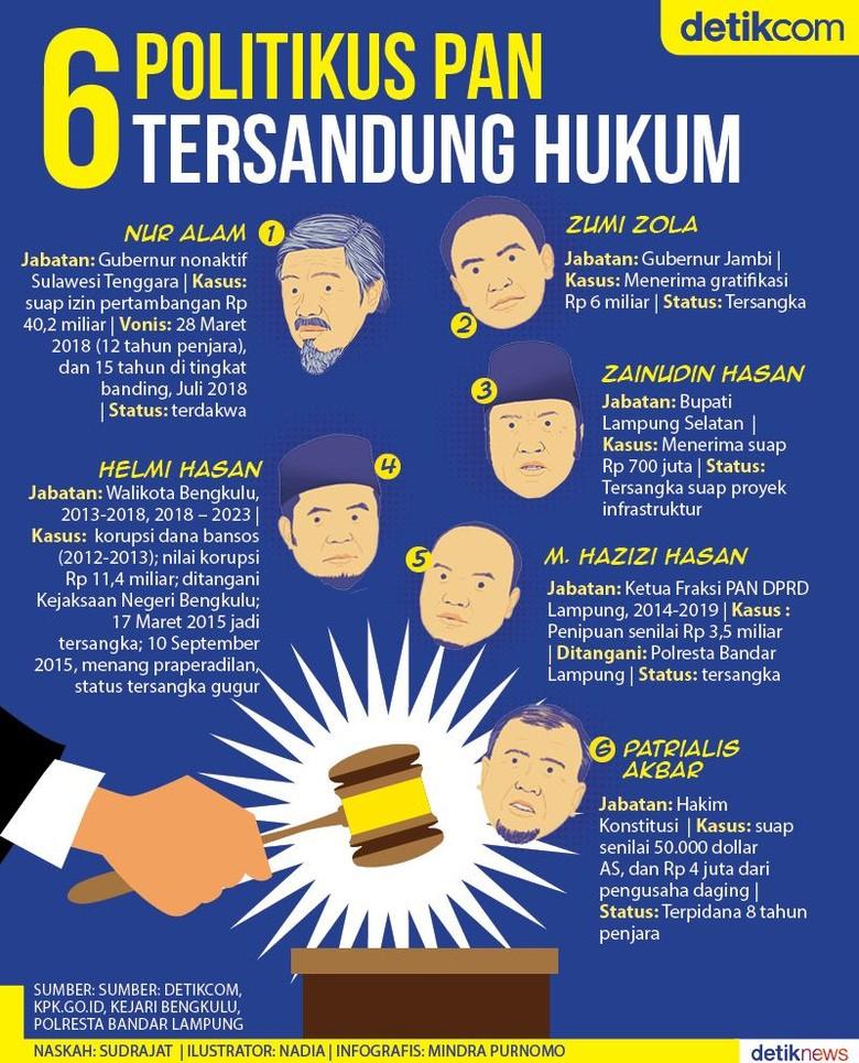 Enam Politikus PAN Terjerat Hukum