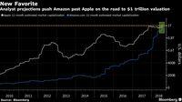 Proyeksi Valuasi Amazon dan Apple.