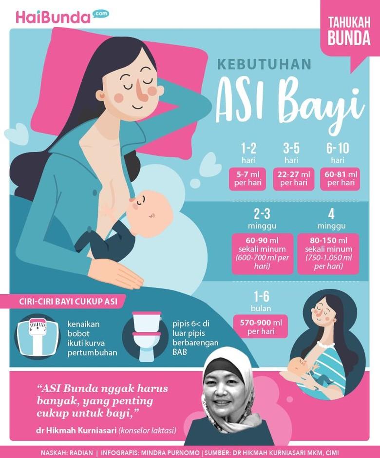 Infografis kebutuhan ASI Bayi/ Foto: infografis