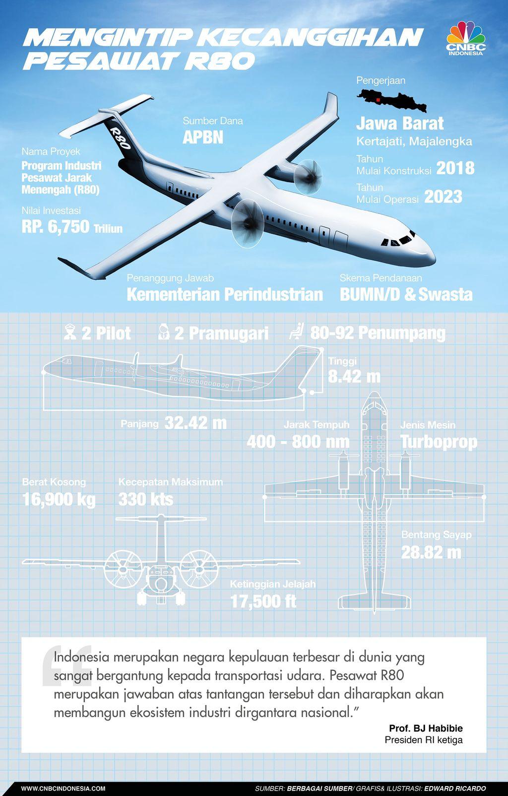REVISI Melihat Kecanggihan Pesawat R80