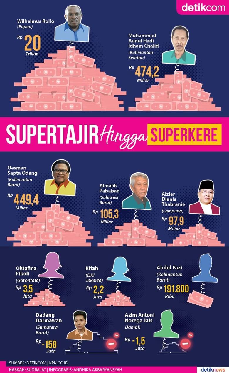 10 Calon Senator Supertajir hingga Superkere