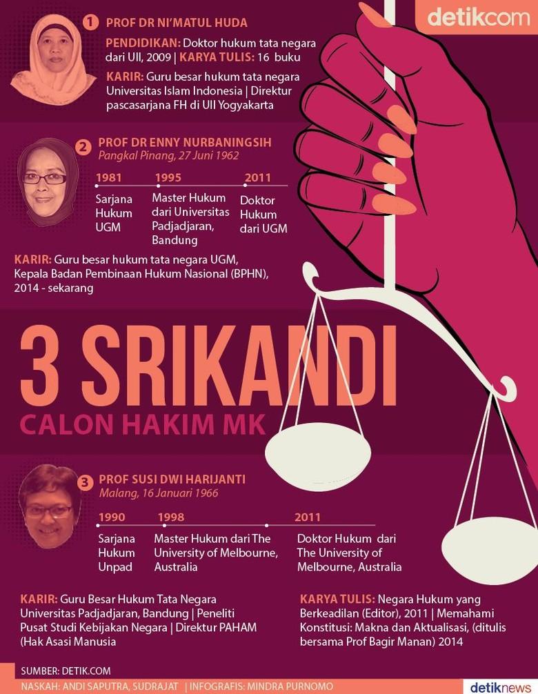 Tiga Profesor Bersaing Perebutkan Kursi Hakim MK