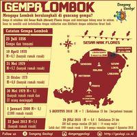 Sederet Gempa Dan Tsunami Yang Pernah Guncang Ntb Rumah Untuk Keluarga Lombok