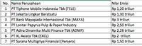 Tujuh Perusahaan Akan Terbitkan Obligasi Senilai Rp 1376 T