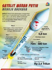 RI Mau Bangun Satelit Multifungsi Rp 8 Triliun, Untuk Apa?