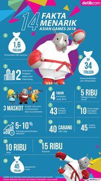 Fakta Asian Games 2018: Perputaran Rp 45 Triliun dan Hal Menarik Lainnya