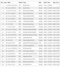 Free Practice I MotoGP Austria: Ducati Berkuasa, Dovizioso Tercepat