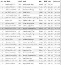 Hasil Free Practice II MotoGP Austria
