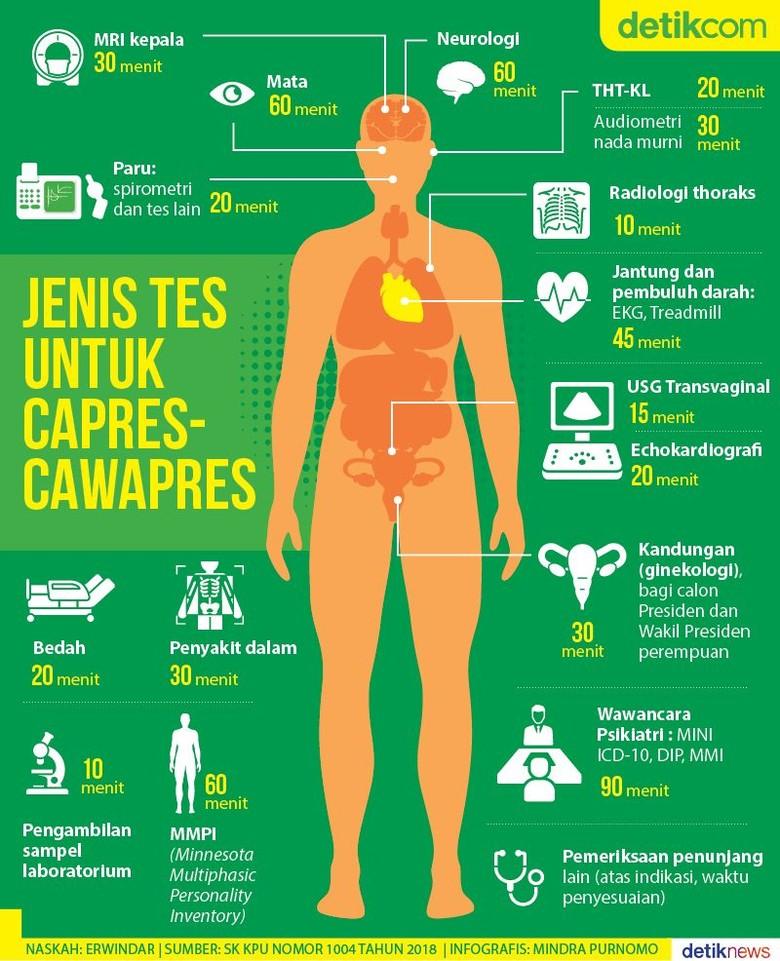 Ragam Tes Kesehatan Capres-Cawapres