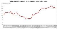 Panas Mereda, Harga Batu Bara Turun 0,7% Sepekan Lalu