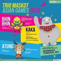 Tentang Kaka, Bhin Bhin, dan Atung, Maskot Asian Games 2018