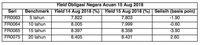 Suku Bunga Naik, Pasar Obligasi Kembali Rebound
