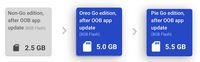 Salah satu pembaruan di Android 9 Pie (Go edition).