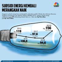 Pelan Tapi Pasti, Subsidi Energi Zaman Jokowi Kembali Bengkak