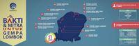Kapan Akses Telekomunikasi di Lombok Lancar Kembali?