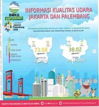 Informasi kualitas udara Jakarta dan Palembang
