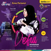 Defia Rosmaniar Peraih Emas Pertama Indonesia!