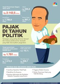 Hore, Aturan Tax Holiday Sudah Terbit!