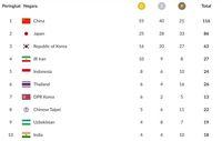 Perolehan Medali Indonesia dan Klasemen Medali Asian Games 2018