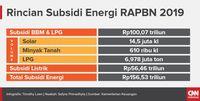 Anggaran Subsidi Energi Jokowi Berpotensi
