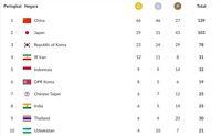 Perolehan Medali Indonesia dan Klasemen Asian Games 2018