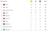 Perolehan Medali dan Klasemen Asian Games 2018: Indonesia Sudah 9 Emas