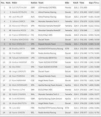 Hasil Free Practice 3 MotoGP Inggris