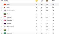 Perolehan Medali dan Klasemen Asian Games: Indonesia Dipepet Korut dan Thailand