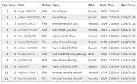 Lorenzo Raih <i>Pole</i> di Kualifikasi MotoGP Inggris