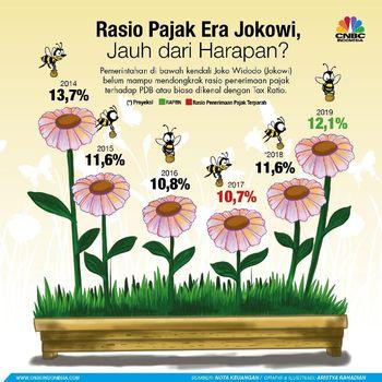 Target Pajak yang Tak Pernah Tembus di 4 Tahun Jokowi-JK