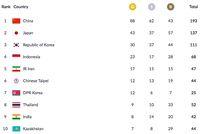 Perolehan Medali dan Klasemen Asian Games 2018: Indonesia Tambah Emas