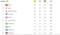 Klasemen Asian Games 2018 hari ke-13.