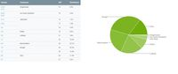 Android Nougat Masih Berkuasa