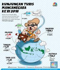 RI Banjir Turis Jiran, Promosi Wisata 'Nyangkut' di Malaysia?