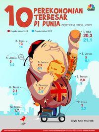 10 Perekonomian Terbesar Dunia
