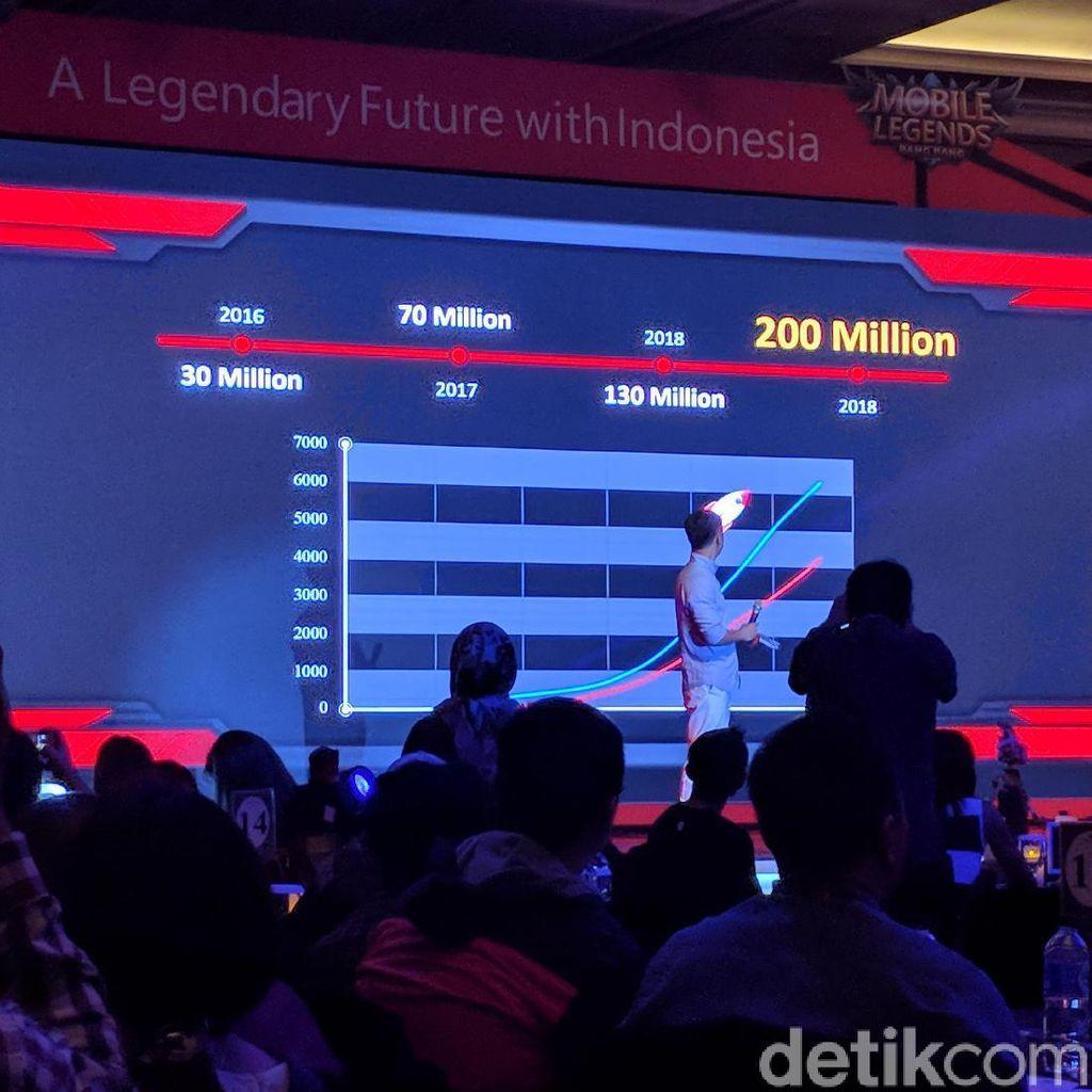 Ini Jurus Mobile Legends Tangkis PUBG dan Fortnite