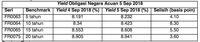 Koreksi Pasar Obligasi Teredam Stagnasi Dolar AS