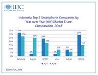 Xiaomi Catat Pertumbuhan Pengapalan Tertinggi