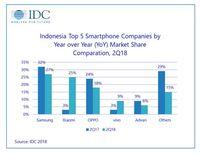 Xiaomi Agresif, Impor Smartphone Q2-2018 Cetak Rekor Tertingg
