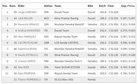 Kualifikasi MotoGP San Marino: Jorge Lorenzo Raih Pole