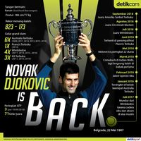Novak Djokovic is Back!