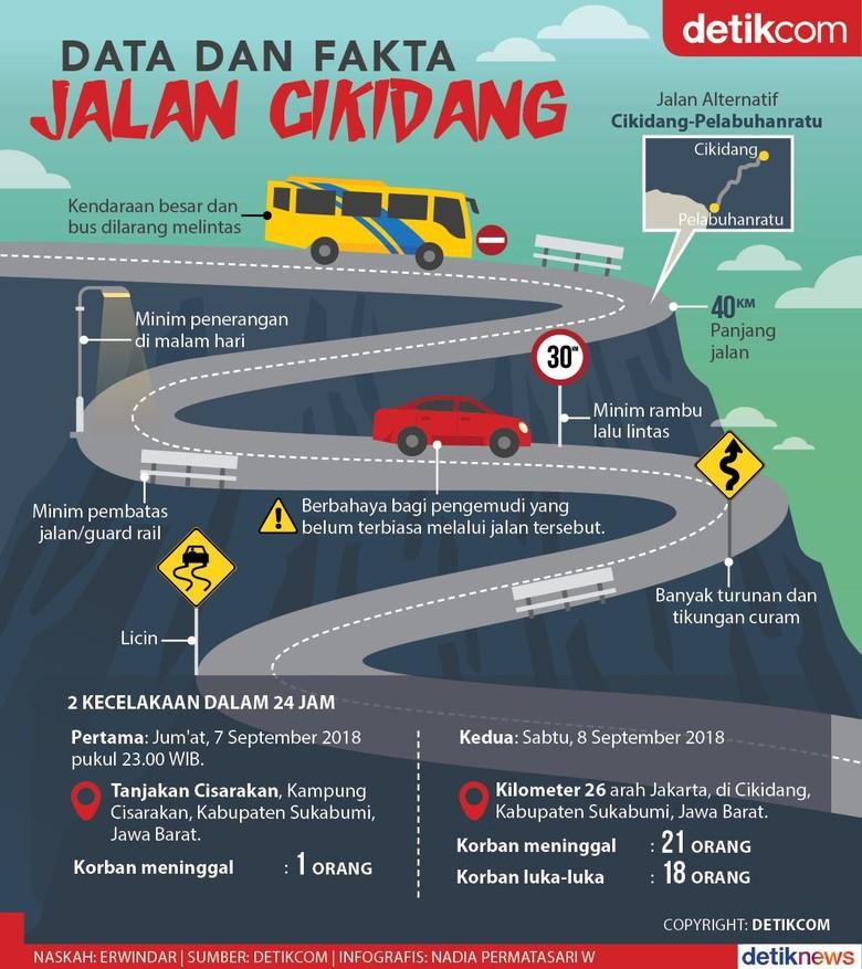 Bus Besar Dilarang Melintas di Jalan Cikidang