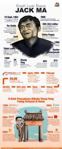 Ekspansi, Jack Ma Suntik Airbnb China Rp 4T