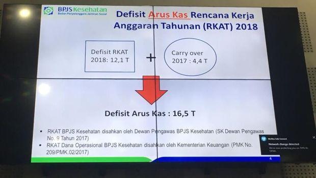 Terungkap! Defisit Kas BPJS Kesehatan 2018 Bisa Rp 16,5 T