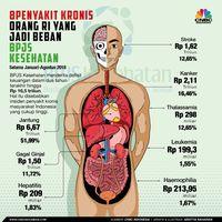 Dana Bailout Cair, BPJS Kesehatan Bayarkan Klaim Rumah Sakit